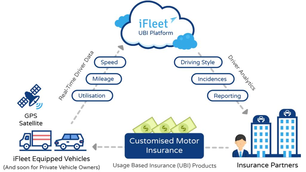 Ifleet_Usage-based Insurance_Infographic_20170717